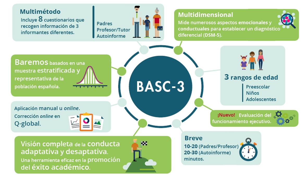 Fact's BASC-3