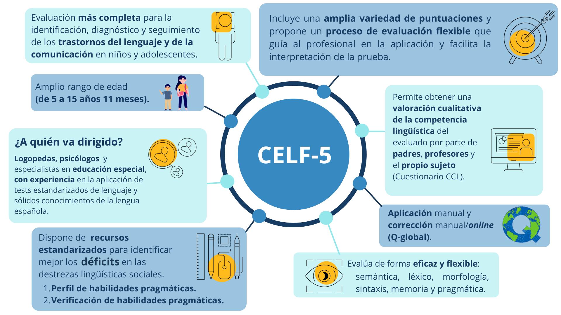 Facts-CELF-5