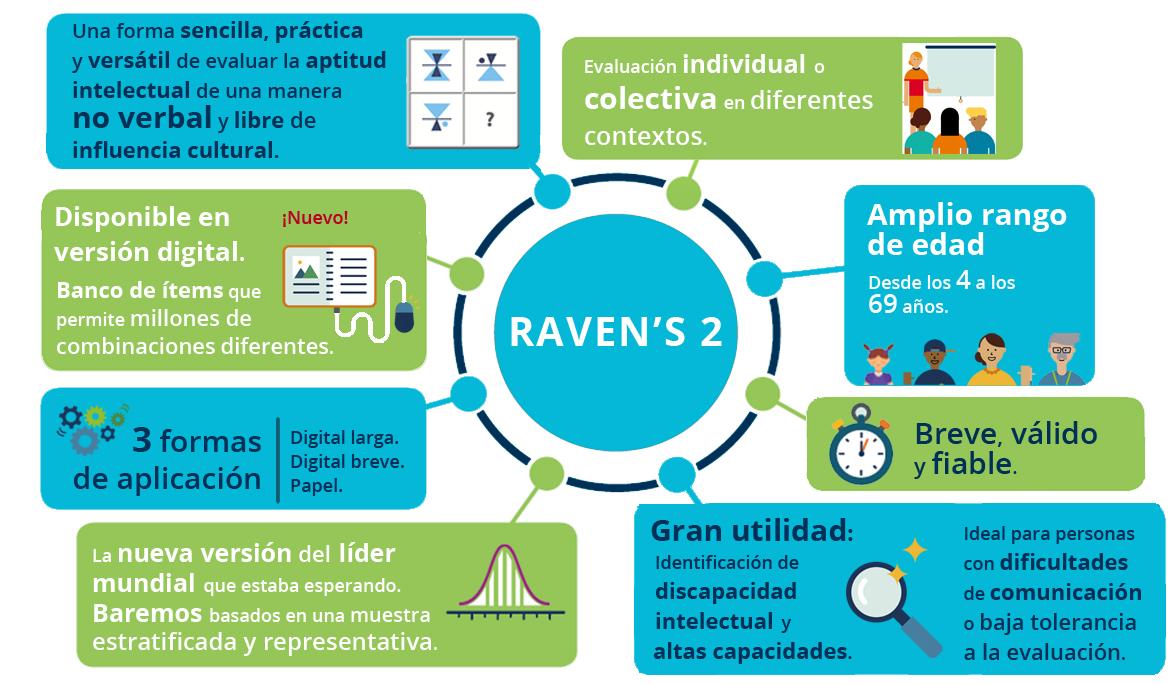 Características Raven's 2