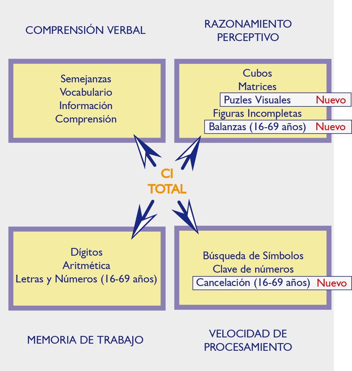 Estructura WAIS-IV