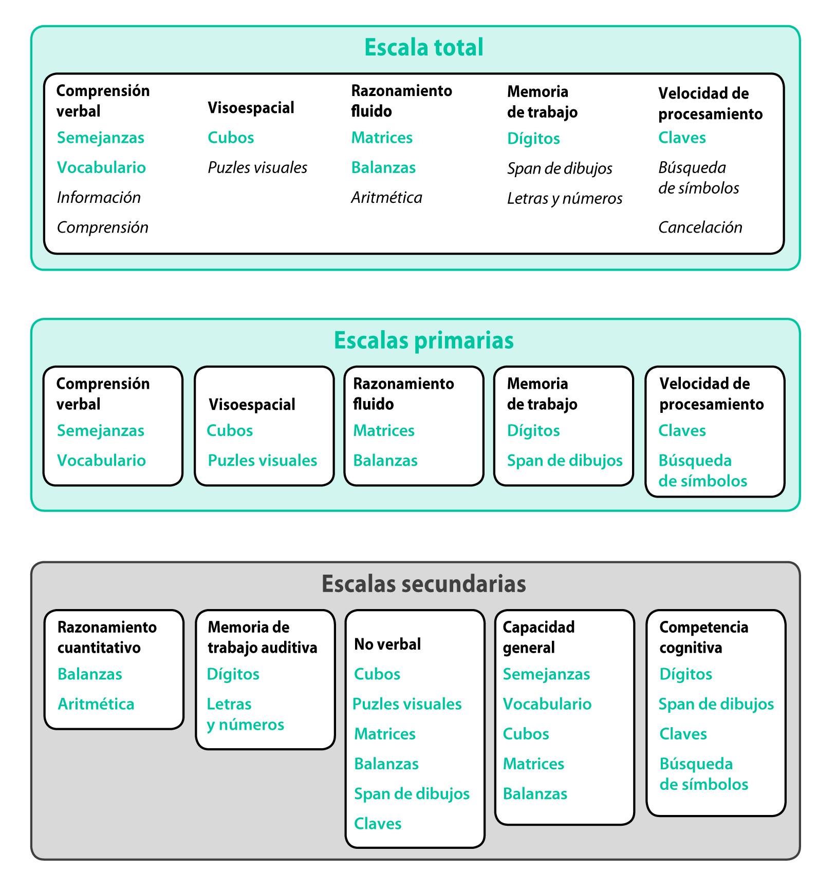 Estructura WISC-V