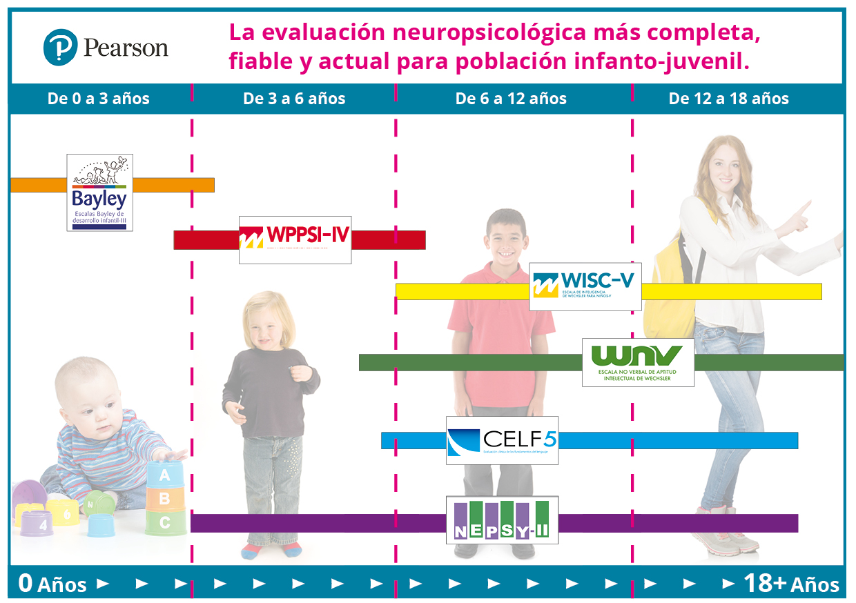 etapas_neuropsicologia_tests_pearson